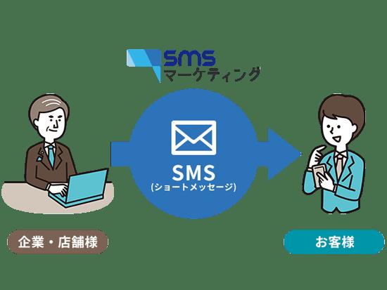 SMSマーケティングの利用イメージ